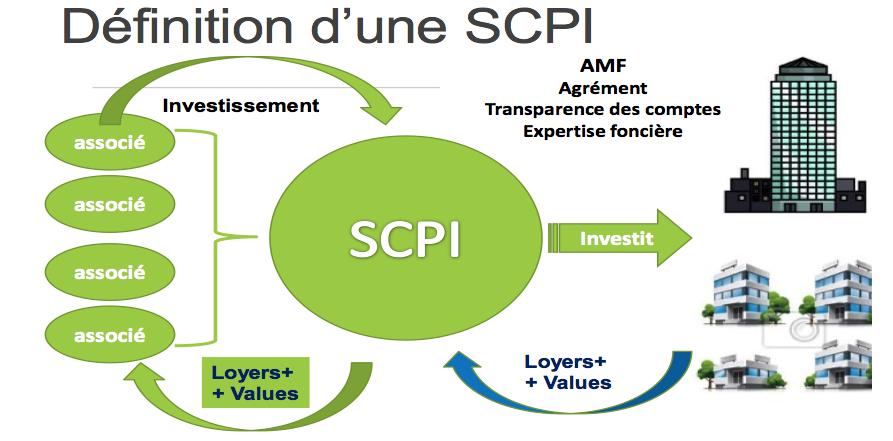 La SCPI définition